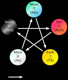 Wu Xing Cycle