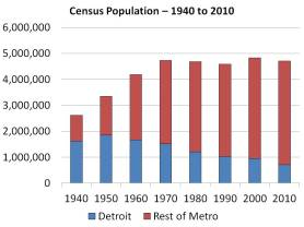 Population of Detroit Metro Area